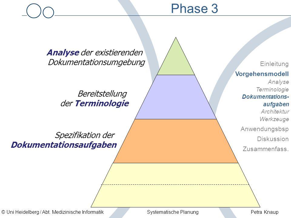 © Uni Heidelberg / Abt. Medizinische Informatik Systematische Planung Petra Knaup Phase 3 Analyse der existierenden Dokumentationsumgebung Bereitstell