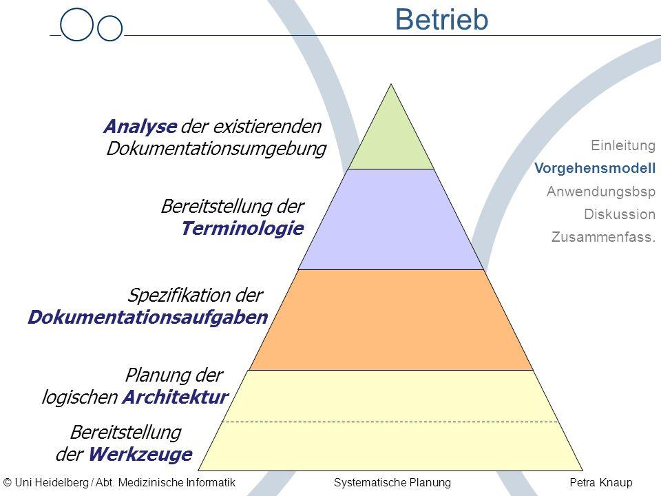 © Uni Heidelberg / Abt. Medizinische Informatik Systematische Planung Petra Knaup Betrieb Einleitung Vorgehensmodell Anwendungsbsp Diskussion Zusammen