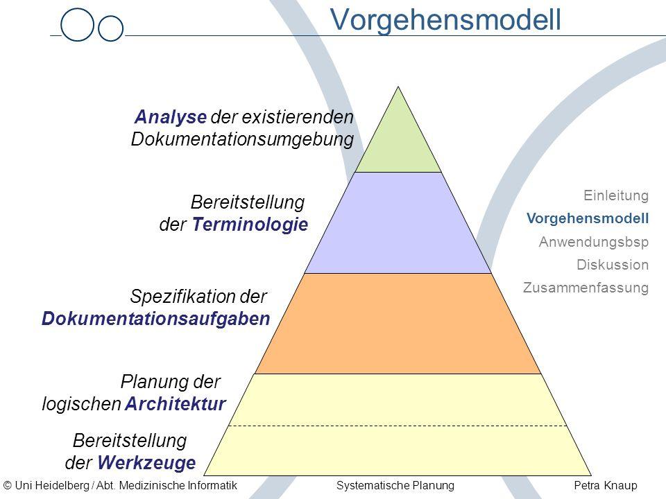 © Uni Heidelberg / Abt. Medizinische Informatik Systematische Planung Petra Knaup Vorgehensmodell Analyse der existierenden Dokumentationsumgebung Ber