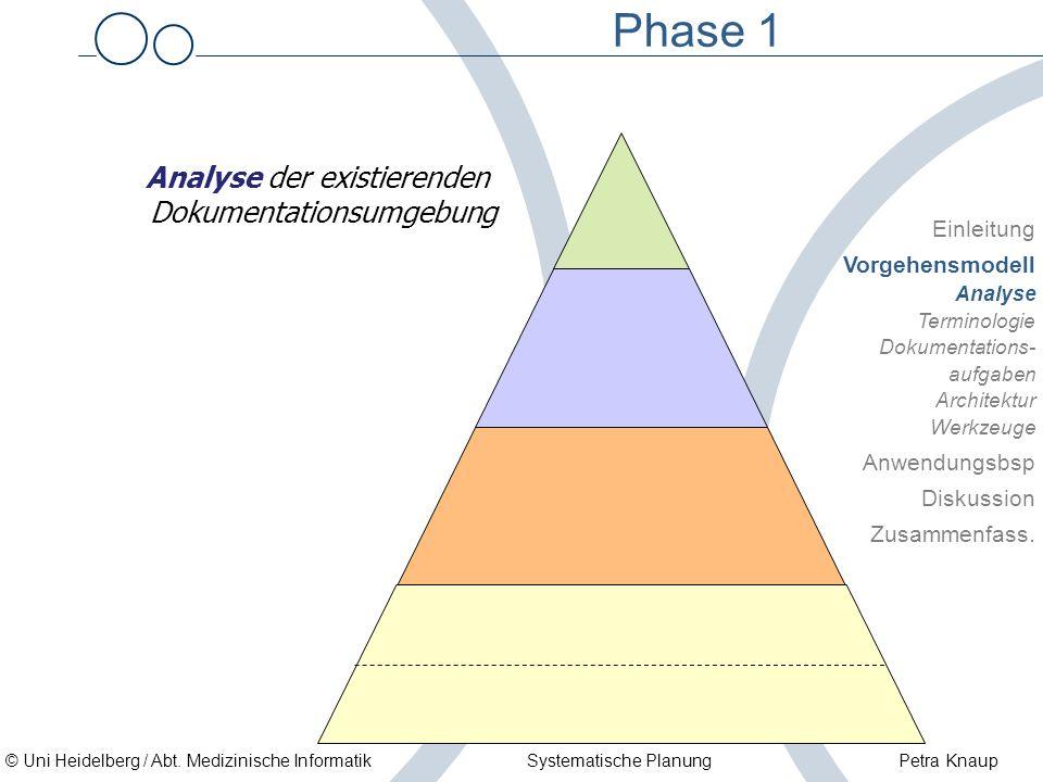 © Uni Heidelberg / Abt. Medizinische Informatik Systematische Planung Petra Knaup Phase 1 Einleitung Vorgehensmodell Analyse Terminologie Dokumentatio