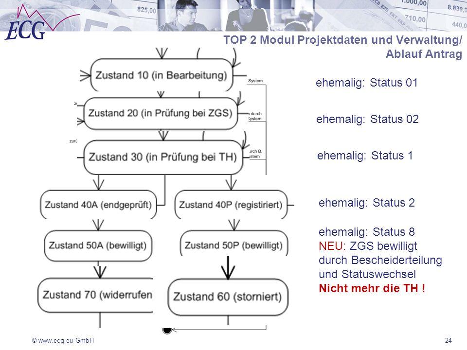 © www.ecg.eu GmbH24 TOP 2 Modul Projektdaten und Verwaltung/ Ablauf Antrag ehemalig: Status 8 NEU: ZGS bewilligt durch Bescheiderteilung und Statuswechsel Nicht mehr die TH .