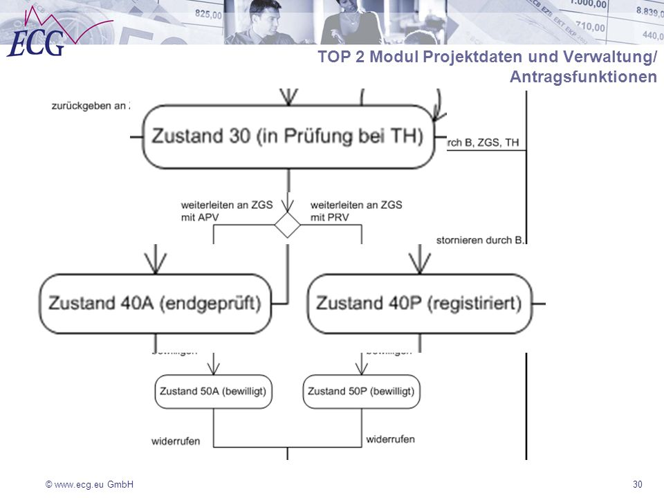© www.ecg.eu GmbH30 TOP 2 Modul Projektdaten und Verwaltung/ Antragsfunktionen