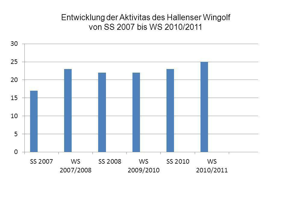 Entwicklung der Aktivitas des Hallenser Wingolf von SS 2007 bis WS 2010/2011