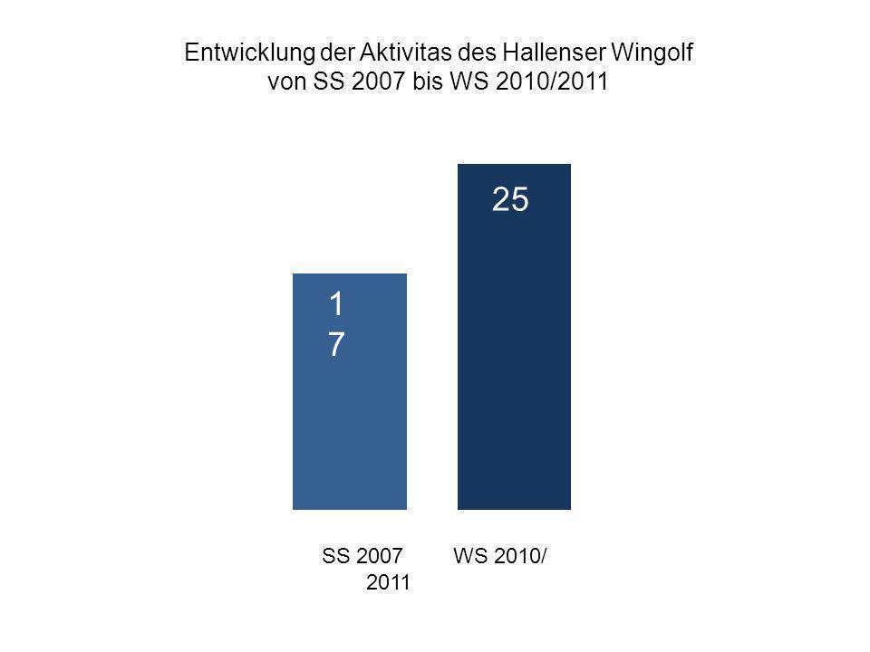 Entwicklung der Aktivitas des Hallenser Wingolf von SS 2007 bis WS 2010/2011 SS 2007WS 2010/ 2011 1717 25