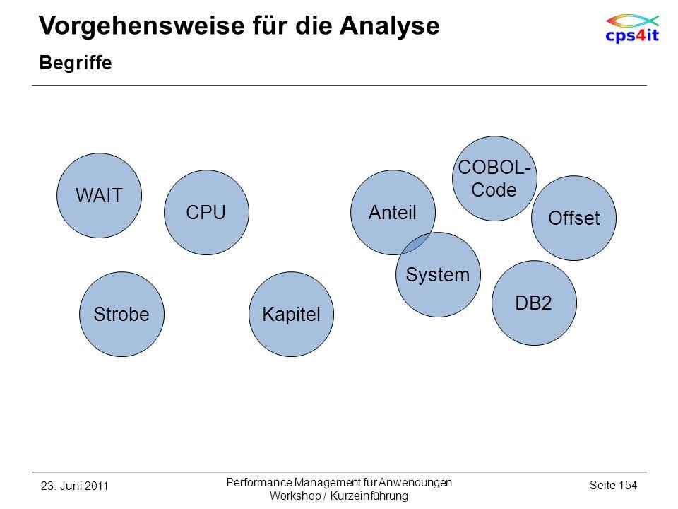 Vorgehensweise für die Analyse Begriffe 23. Juni 2011Seite 154 Performance Management für Anwendungen Workshop / Kurzeinführung Kapitel DB2 Offset Str