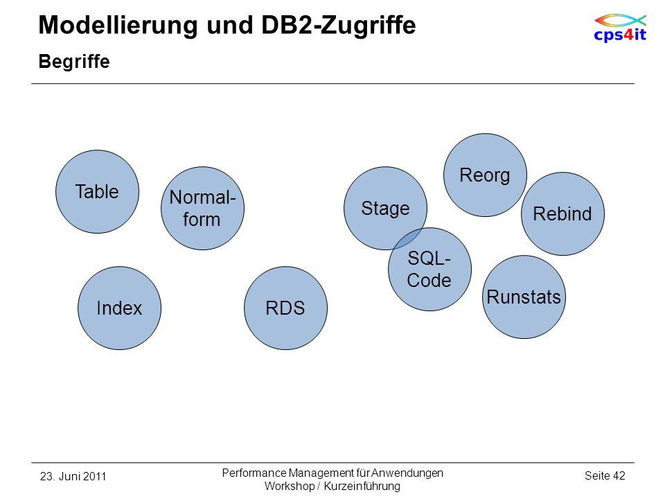 Modellierung und DB2-Zugriffe Begriffe 23. Juni 2011Seite 42 Performance Management für Anwendungen Workshop / Kurzeinführung RDS Runstats Rebind Inde