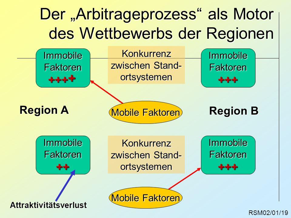 RSM02/01/19 Der Arbitrageprozess als Motor des Wettbewerbs der Regionen ImmobileFaktoren+++ImmobileFaktoren+++ Konkurrenz zwischen Stand- ortsystemen