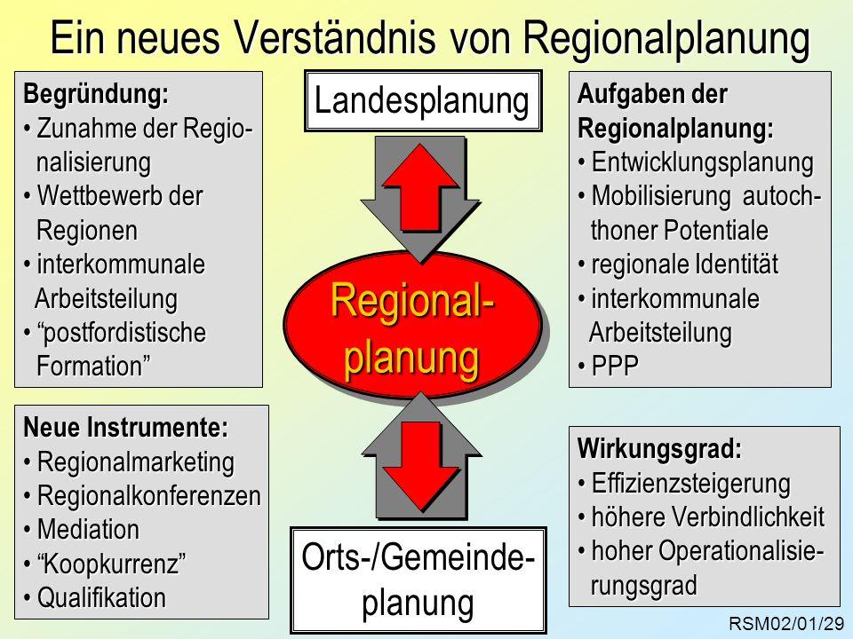 RSM02/01/29 Ein neues Verständnis von Regionalplanung Landesplanung Orts-/Gemeinde- planung Regional-planung Aufgaben der Regionalplanung: Entwicklung