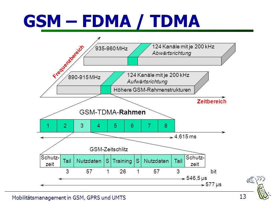 13 Mobilitätsmanagement in GSM, GPRS und UMTS GSM – FDMA / TDMA Frequenzbereich Zeitbereich GSM-TDMA-Rahmen GSM-Zeitschlitz 4,615 ms 546,5 µs 577 µs 3 935-960 MHz 124 Kanäle mit je 200 kHz Abwärtsrichtung 890-915 MHz Höhere GSM-Rahmenstrukturen 124 Kanäle mit je 200 kHz Aufwärtsrichtung 12345678 Schutz- zeit TailNutzdatenSTrainingSNutzdatenTail Schutz- zeit 3bit57126157