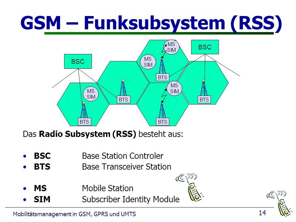 14 Mobilitätsmanagement in GSM, GPRS und UMTS GSM – Funksubsystem (RSS) Das Radio Subsystem (RSS) besteht aus: BSC Base Station Controler BTSBase Transceiver Station MS Mobile Station SIM Subscriber Identity Module BSC BTS MS SIM MS SIM MS SIM MS SIM