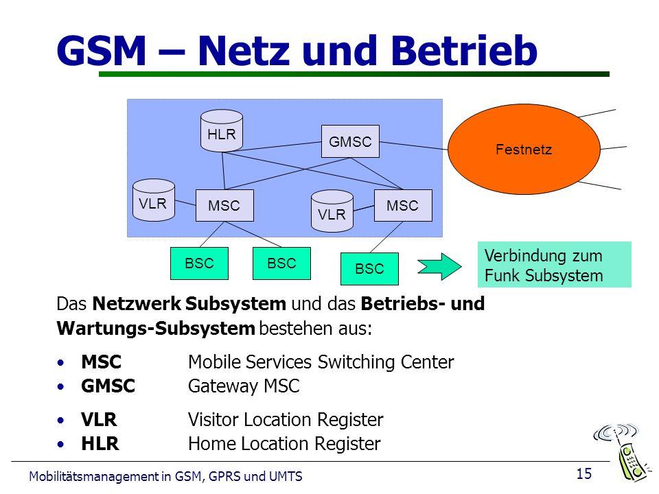 15 Mobilitätsmanagement in GSM, GPRS und UMTS GSM – Netz und Betrieb Das Netzwerk Subsystem und das Betriebs- und Wartungs-Subsystem bestehen aus: MSCMobile Services Switching Center GMSC Gateway MSC VLRVisitor Location Register HLR Home Location Register Festnetz MSC GMSC VLR HLR VLR BSC Verbindung zum Funk Subsystem