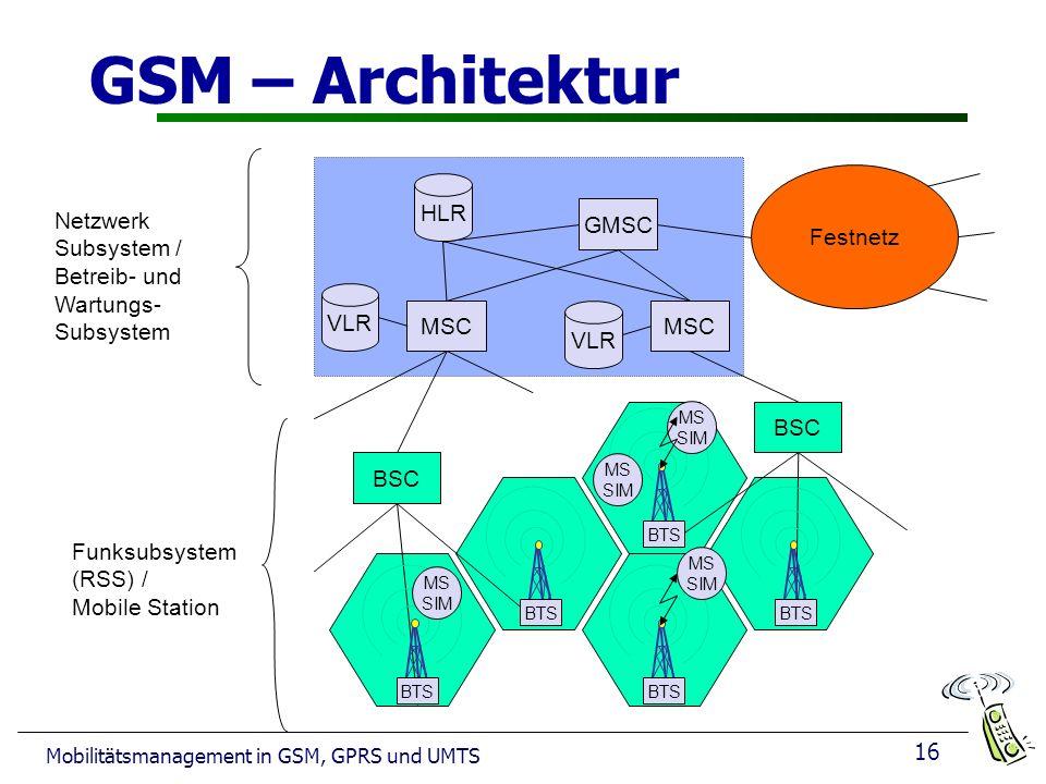 16 Mobilitätsmanagement in GSM, GPRS und UMTS GSM – Architektur Netzwerk Subsystem / Betreib- und Wartungs- Subsystem Funksubsystem (RSS) / Mobile Station Festnetz MSC GMSC VLR HLR VLR BSC BTS MS SIM MS SIM MS SIM MS SIM