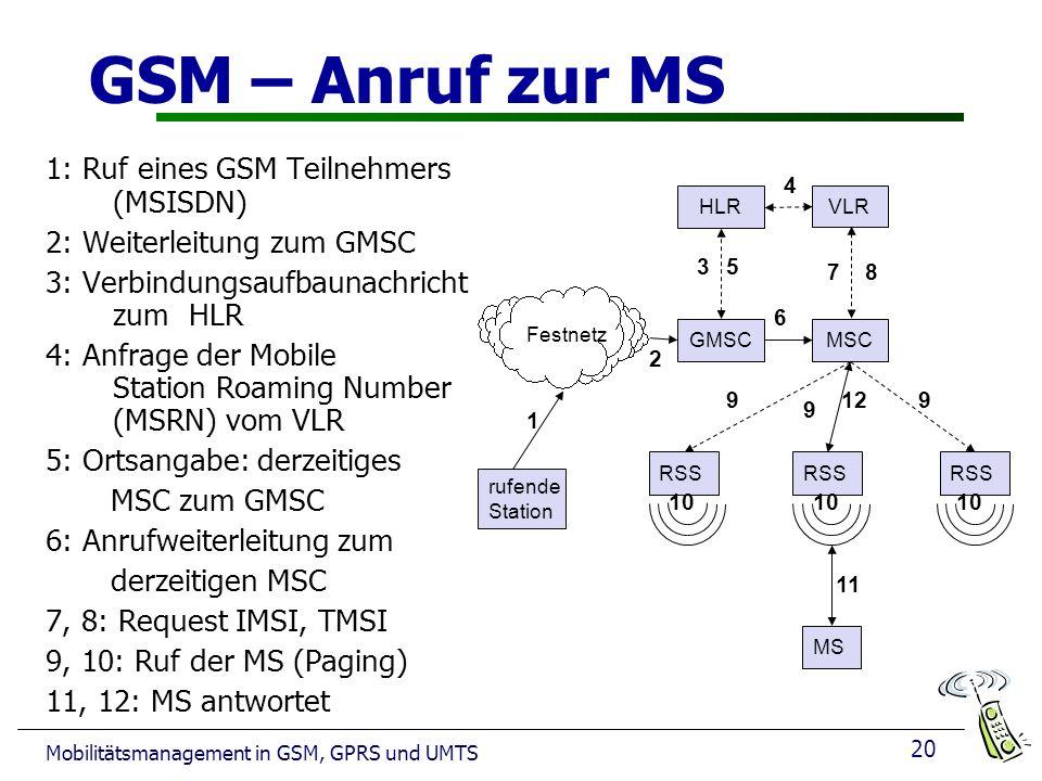 20 Mobilitätsmanagement in GSM, GPRS und UMTS GSM – Anruf zur MS 1: Ruf eines GSM Teilnehmers (MSISDN) 2: Weiterleitung zum GMSC 3: Verbindungsaufbaunachricht zum HLR 4: Anfrage der Mobile Station Roaming Number (MSRN) vom VLR 5: Ortsangabe: derzeitiges MSC zum GMSC 6: Anrufweiterleitung zum derzeitigen MSC 7, 8: Request IMSI, TMSI 9, 10: Ruf der MS (Paging) 11, 12: MS antwortet Festnetz rufende Station GMSC HLR VLR RSS MSC MS 1 2 3 4 5 6 78 9 9 9 11 12 10