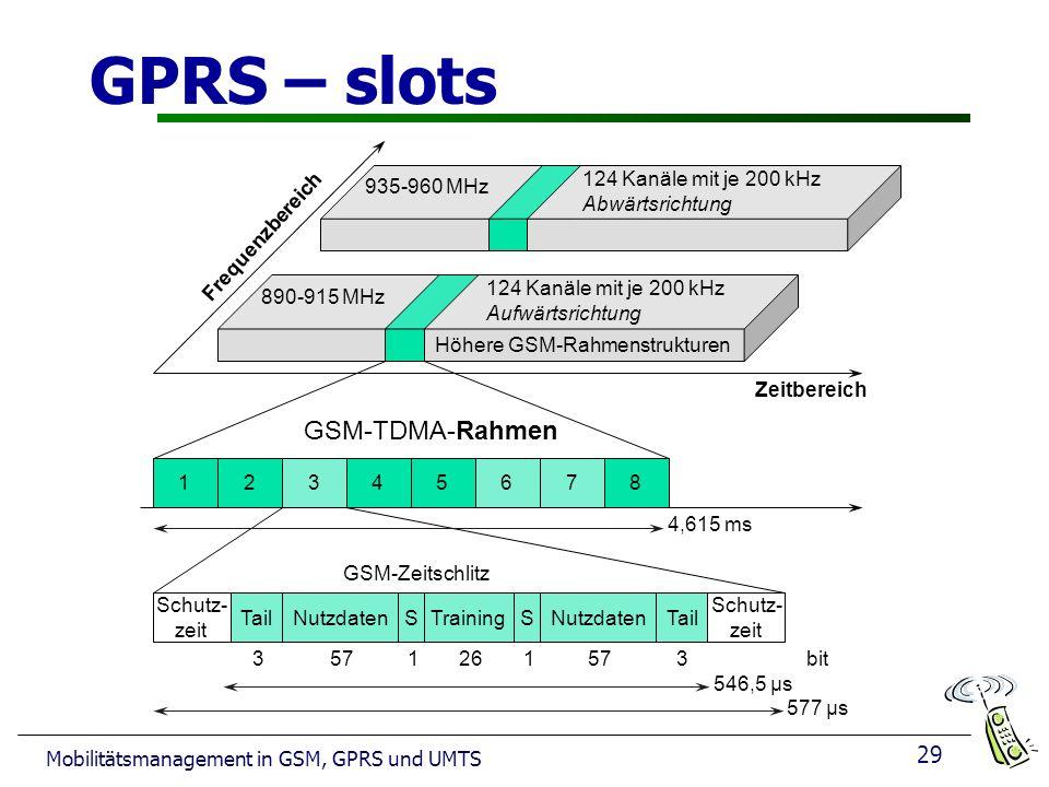 29 Mobilitätsmanagement in GSM, GPRS und UMTS GPRS – slots Frequenzbereich Zeitbereich GSM-TDMA-Rahmen GSM-Zeitschlitz 4,615 ms 546,5 µs 577 µs 3 935-960 MHz 124 Kanäle mit je 200 kHz Abwärtsrichtung 890-915 MHz Höhere GSM-Rahmenstrukturen 124 Kanäle mit je 200 kHz Aufwärtsrichtung 12345678 Schutz- zeit TailNutzdatenSTrainingSNutzdatenTail Schutz- zeit 3bit57126157