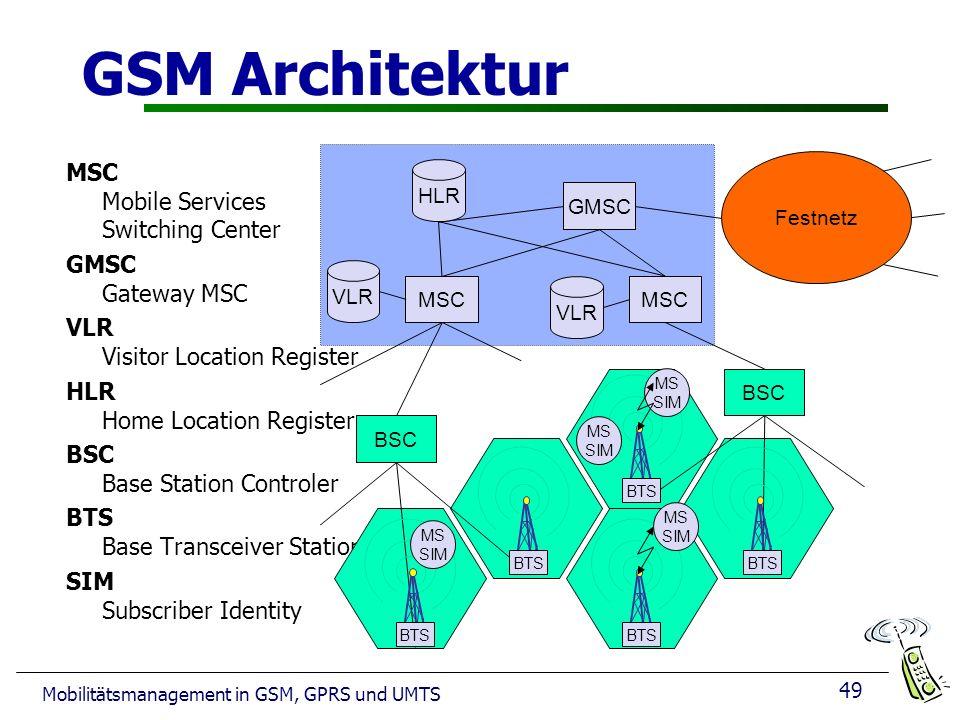 49 Mobilitätsmanagement in GSM, GPRS und UMTS GSM Architektur MSC Mobile Services Switching Center GMSC Gateway MSC VLR Visitor Location Register HLR