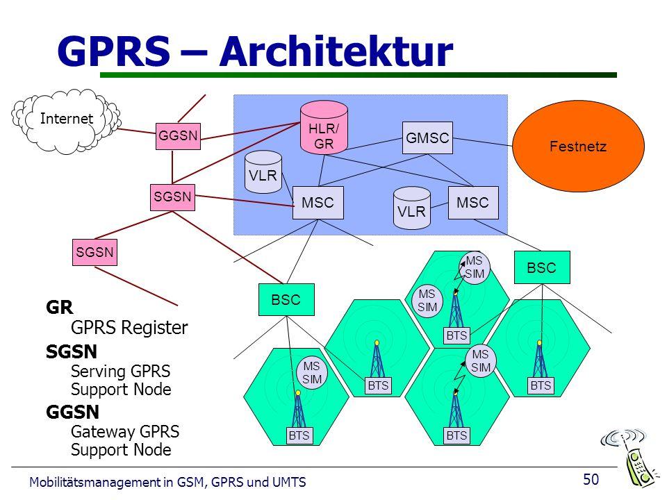 50 Mobilitätsmanagement in GSM, GPRS und UMTS GPRS – Architektur Festnetz MSC GMSC VLR HLR/ GR VLR BSC BTS MS SIM MS SIM MS SIM MS SIM GR GPRS Register SGSN Serving GPRS Support Node GGSN Gateway GPRS Support Node GGSN SGSN Internet SGSN