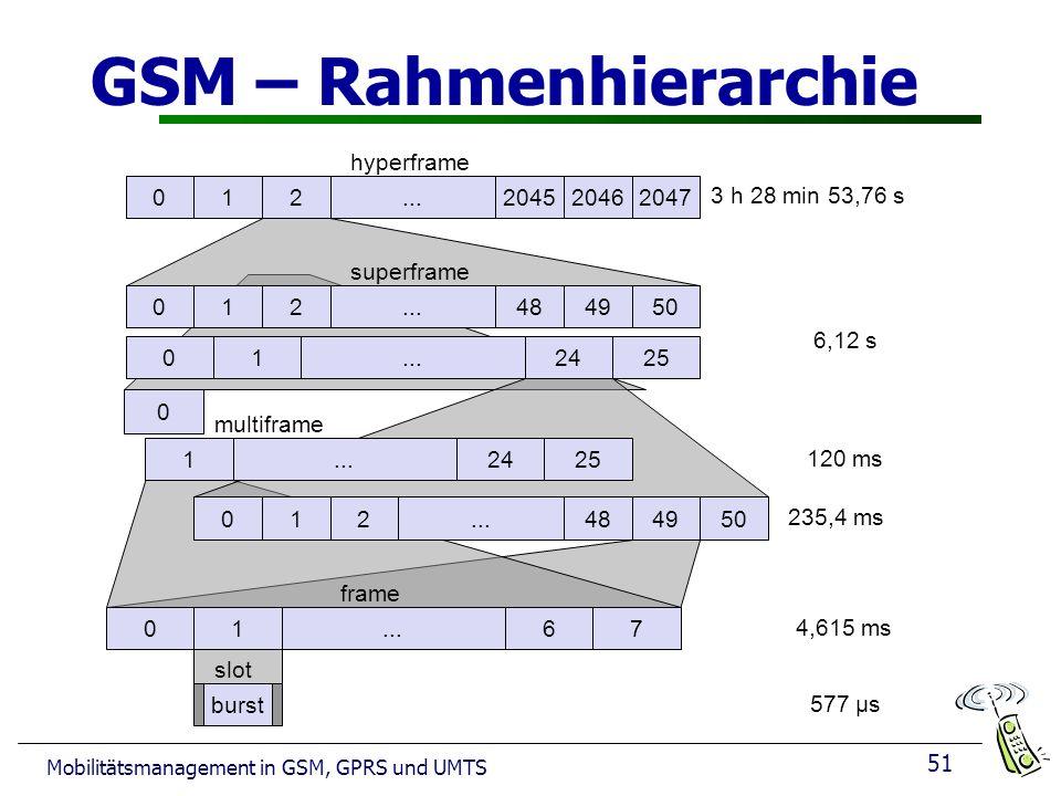51 Mobilitätsmanagement in GSM, GPRS und UMTS GSM – Rahmenhierarchie 0 012204520462047... hyperframe 012484950... 012425... superframe 12425... 012484