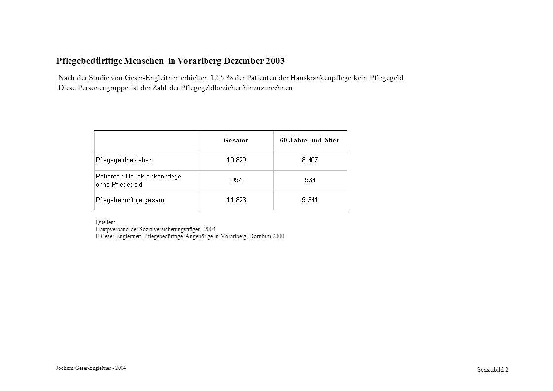 Schaubild 3 Die Zunahme des Pflegerisikos mit dem Alter (Pflegebedürftigkeitsquote) 86,7% 54,6% 32,7% 15,2% 7,9% 4,1% 2,8% 0,8% 90 +85-8980-8475-7970-7465-6960-640-59 Quelle: Statistik Österreich: Bevölkerungsvorausschätzung für Vorarlberg 2002 - 2050/Hauptvaiante., Schnellbericht 8.2, Wien 2003 Jochum/Geser-Engleitner - 2004 Anteil der PflegegeldbezieherInnen an der gesamten Altersgruppe
