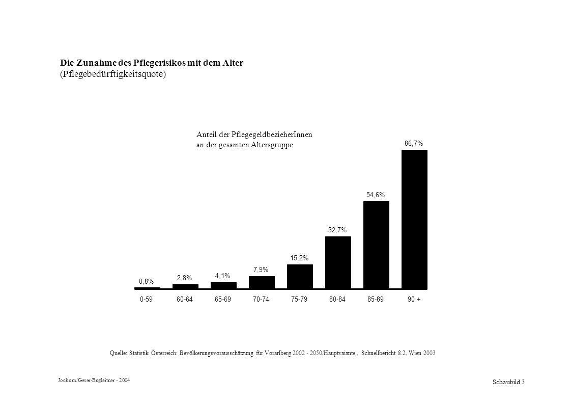 Schaubild 3 Die Zunahme des Pflegerisikos mit dem Alter (Pflegebedürftigkeitsquote) 86,7% 54,6% 32,7% 15,2% 7,9% 4,1% 2,8% 0,8% 90 +85-8980-8475-7970-