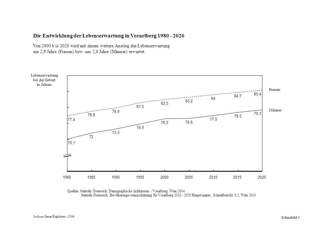 Schaubild 4 Die Entwicklung der Lebenserwartung in Vorarlberg 1980 - 2020 Von 2000 b is 2020 wird mit einem weitere Anstieg der Lebenserwartung um 2,9