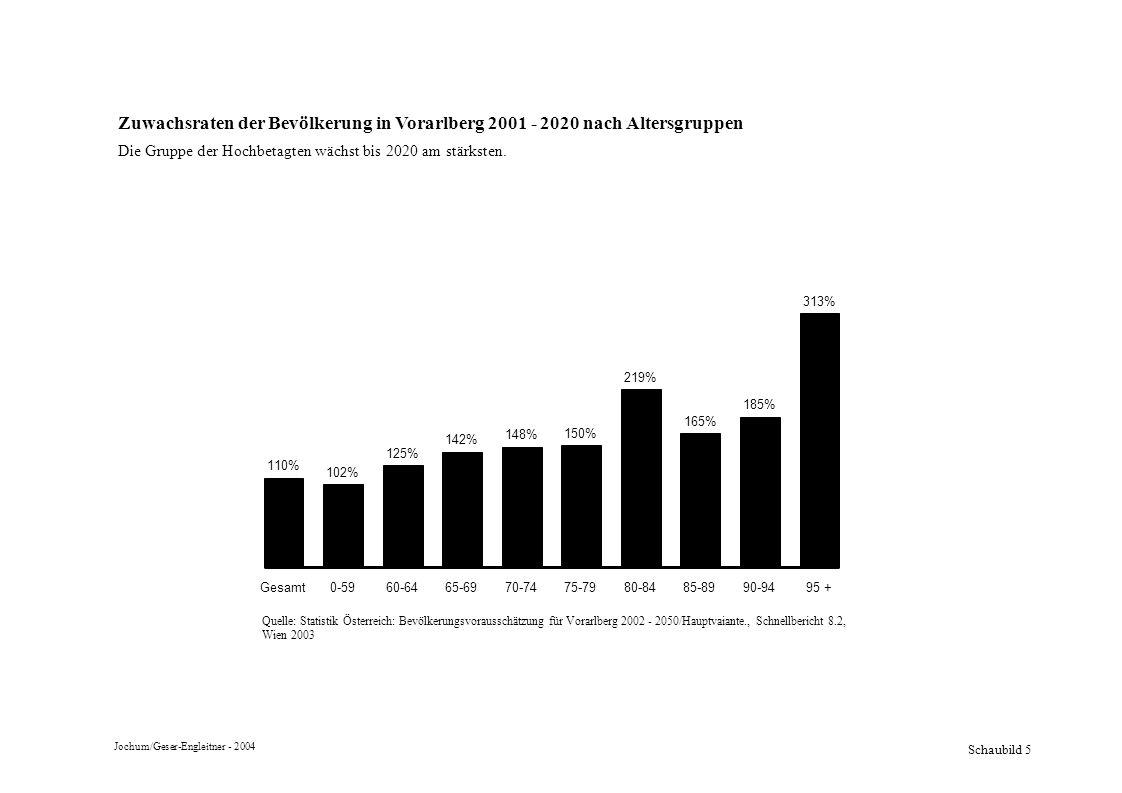 Schaubild 5 Zuwachsraten der Bevölkerung in Vorarlberg 2001 - 2020 nach Altersgruppen Die Gruppe der Hochbetagten wächst bis 2020 am stärksten. 313% 1