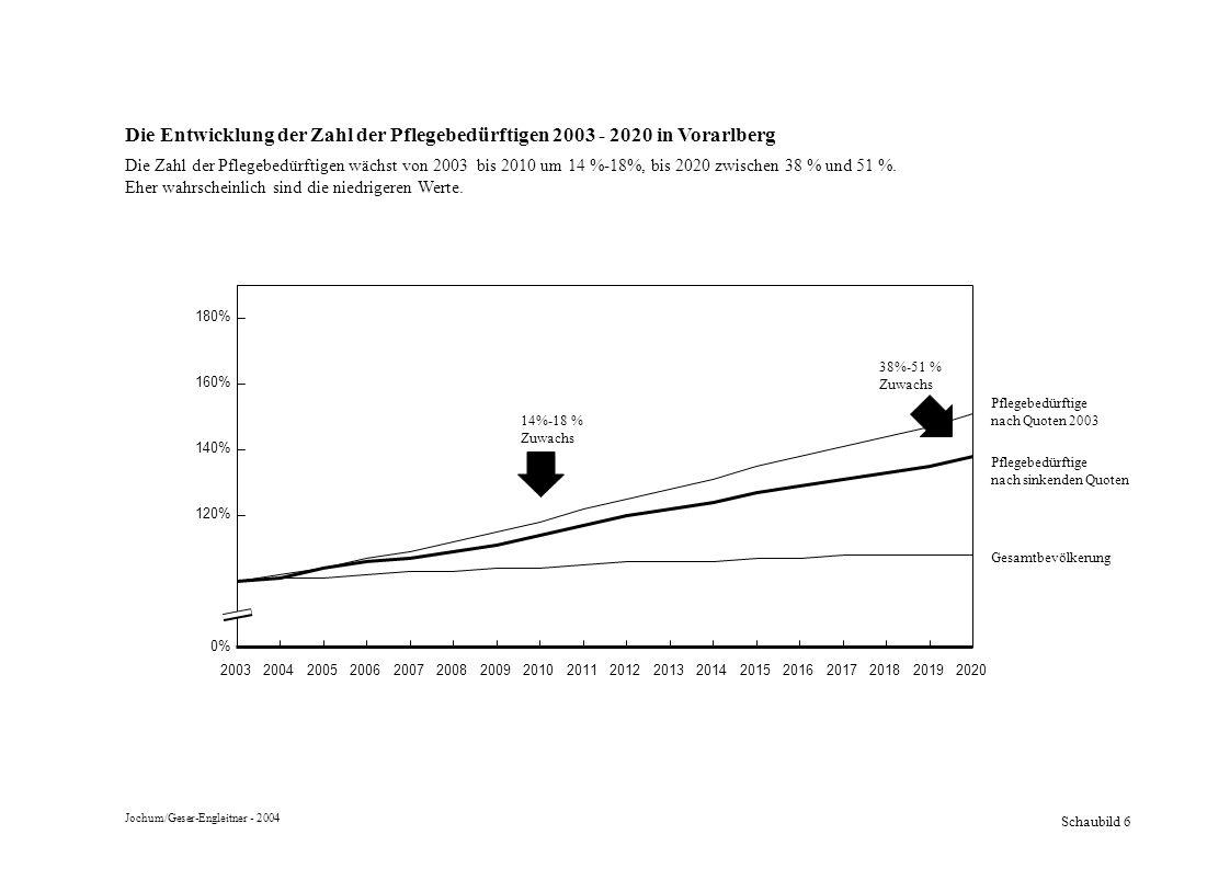Schaubild 7 Vorausschätzung der Anzahl Demenzerkrankungen Vorarlberg 2003 - 2020 Die Demenzerkrankungen nehmen bis 2020 um 54% - 66% zu, also deutlich stärker als die Zahl der Pflegebedürftigen insgesamt.