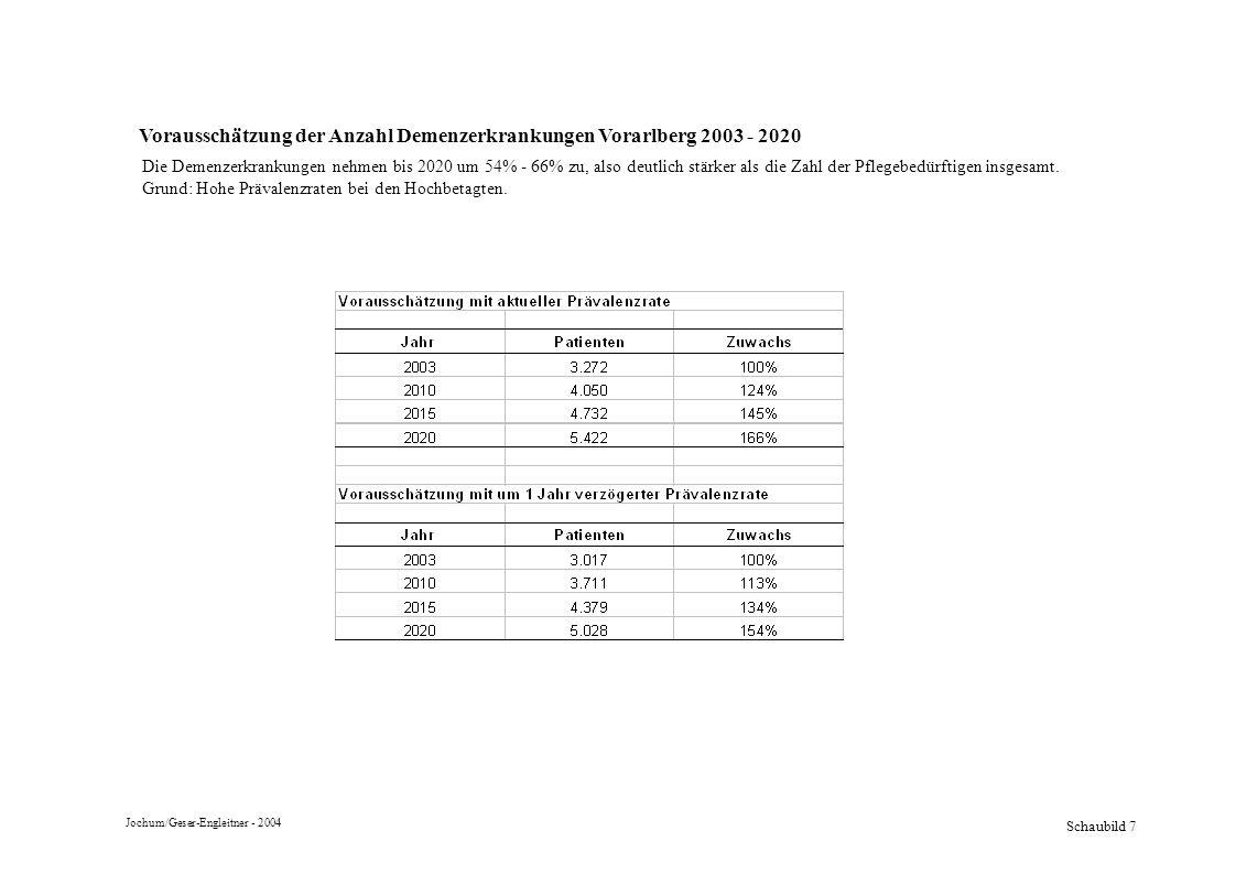 Schaubild 7 Vorausschätzung der Anzahl Demenzerkrankungen Vorarlberg 2003 - 2020 Die Demenzerkrankungen nehmen bis 2020 um 54% - 66% zu, also deutlich