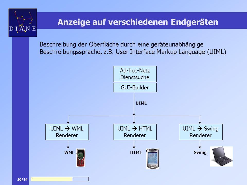 10/14 Anzeige auf verschiedenen Endgeräten Beschreibung der Oberfläche durch eine geräteunabhängige Beschreibungssprache, z.B. User Interface Markup L