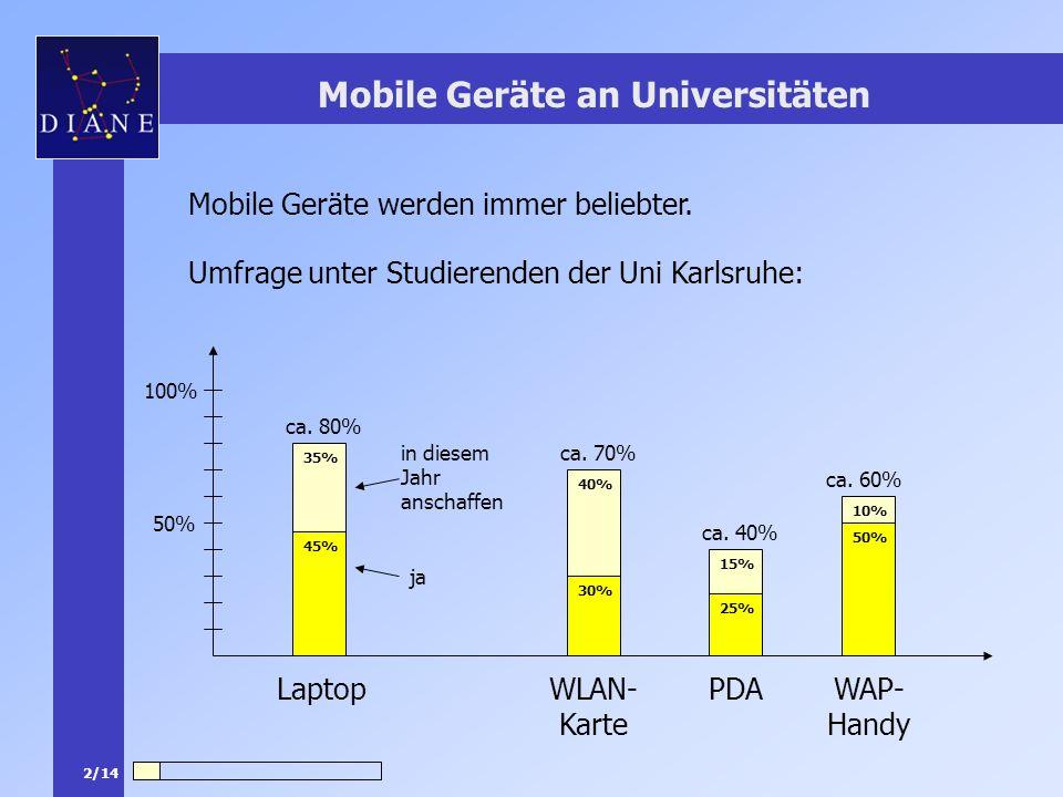2/14 Mobile Geräte an Universitäten Mobile Geräte werden immer beliebter. Umfrage unter Studierenden der Uni Karlsruhe: 100% 50% LaptopWLAN- Karte ca.