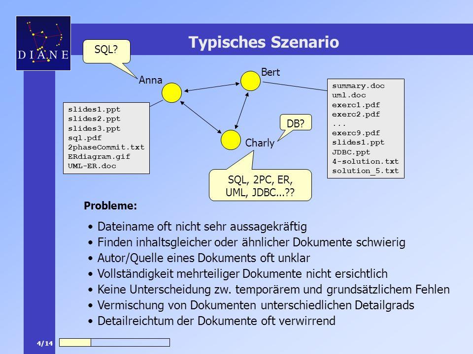 5/14 Anforderungen an eine Benutzerschnittstelle Ziel: Strukturierte graphische Benutzerschnittstelle zum Auffinden von gewünschten Lerndokumenten Anforderungen: Lieferung von Informationen zum Inhalt der Dokumente (SQL, 2PC, JDBC, …) Lieferung von Informationen zum Typ der Dokumente (offiziell, persönlich, …) Lieferung von Informationen zum Format der Dokumente (ppt, txt, doc, …) Ansicht der Dokumente in verschiedenen Detailgraden Speicherort der Dokumente erkennbar Oberfläche adaptierbar an verschiedene Anzeigemöglichkeiten (Swing, HTML, WML, …)