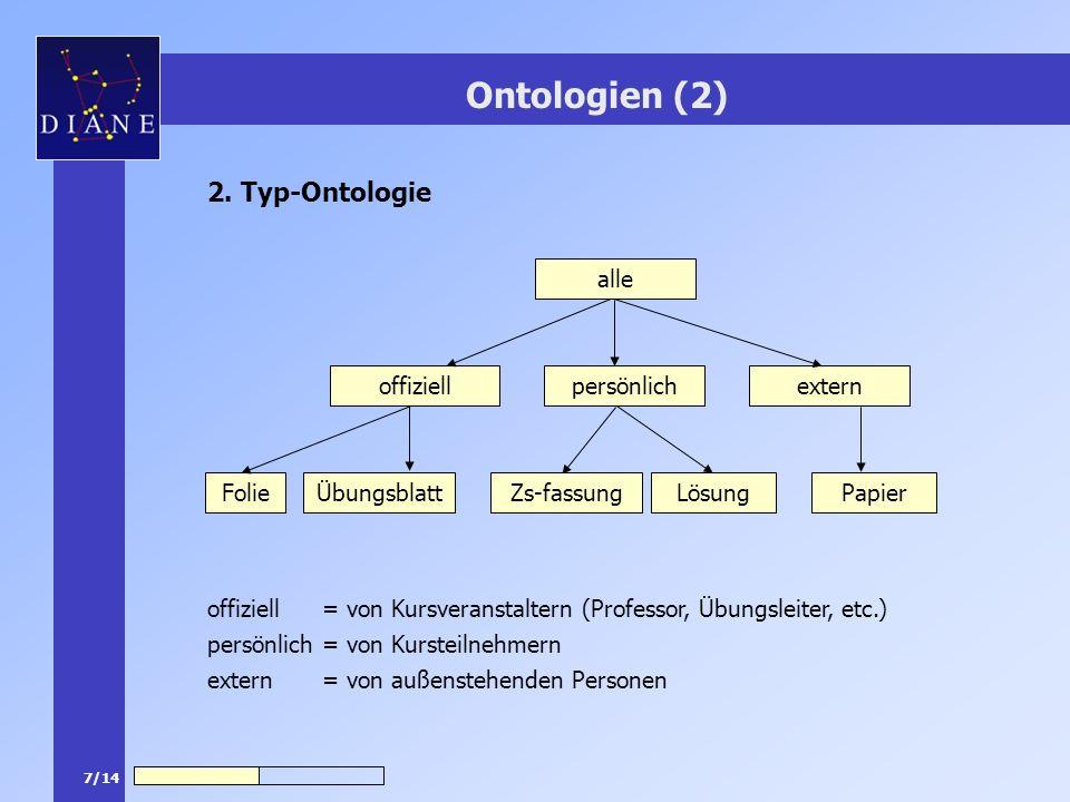 7/14 Ontologien (2) 2. Typ-Ontologie alle offiziell persönlich externFolieÜbungsblattZs-fassungLösung Papier offiziell = von Kursveranstaltern (Profes