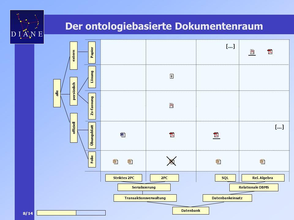 8/14 Der ontologiebasierte Dokumentenraum Datenbank TransaktionsverwaltungDatenbankeinsatz Relationale DBMS Rel. AlgebraSQL Serialisierung 2PCStriktes