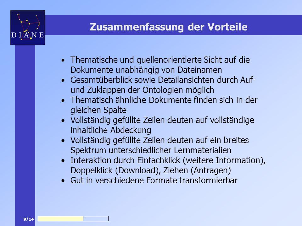 9/14 Zusammenfassung der Vorteile Thematische und quellenorientierte Sicht auf die Dokumente unabhängig von Dateinamen Gesamtüberblick sowie Detailans