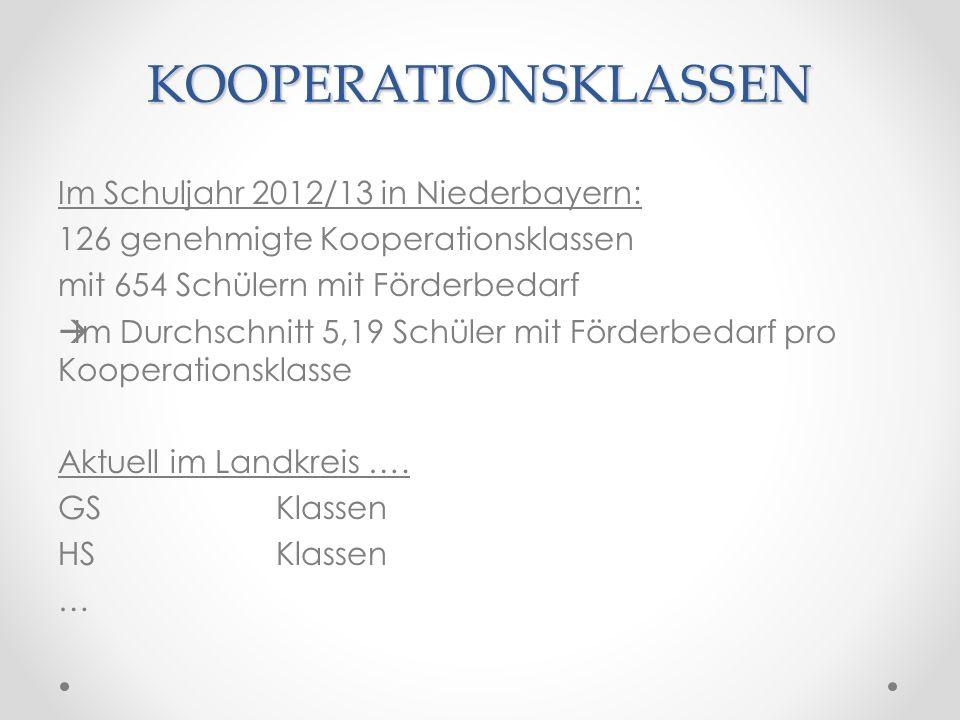 KOOPERATIONSKLASSEN Im Schuljahr 2012/13 in Niederbayern: 126 genehmigte Kooperationsklassen mit 654 Schülern mit Förderbedarf Im Durchschnitt 5,19 Sc