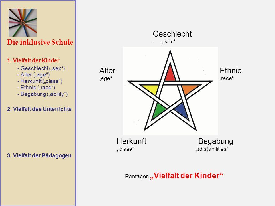 Die inklusive Schule Geschlecht. sex Alter age Begabung (dis)abilities Herkunft class Ethnie race Pentagon Vielfalt der Kinder 1. Vielfalt der Kinder