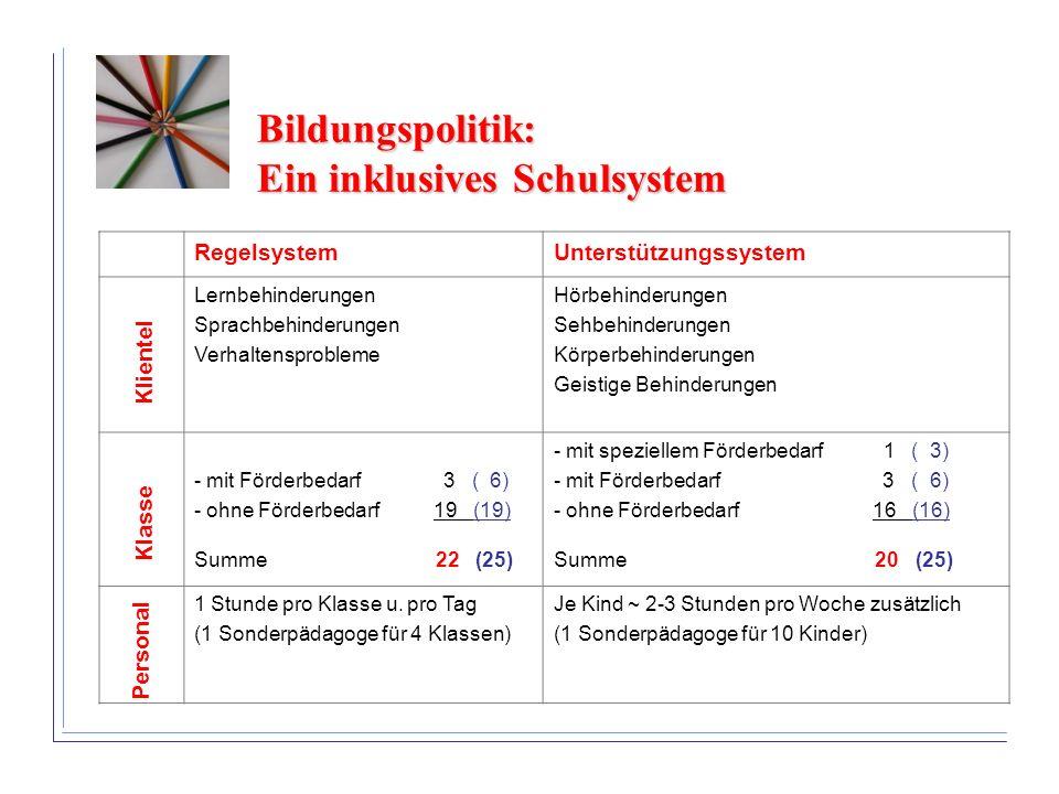 Bildungspolitik: Ein inklusives Schulsystem RegelsystemUnterstützungssystem Lernbehinderungen Sprachbehinderungen Verhaltensprobleme Hörbehinderungen Sehbehinderungen Körperbehinderungen Geistige Behinderungen - mit Förderbedarf 3 ( 6) - ohne Förderbedarf 19 (19) Summe 22 (25) - mit speziellem Förderbedarf 1 ( 3) - mit Förderbedarf 3 ( 6) - ohne Förderbedarf 16 (16) Summe 20 (25) 1 Stunde pro Klasse u.