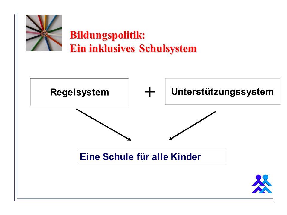 Bildungspolitik: Ein inklusives Schulsystem Unterstützungssystem Regelsystem + Eine Schule für alle Kinder