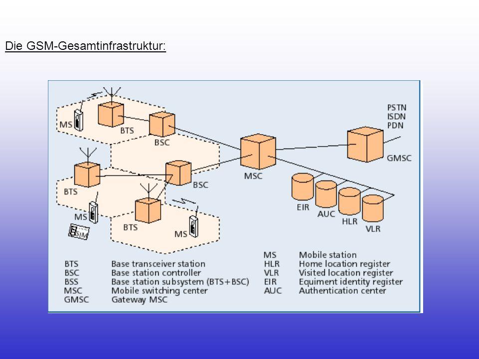 Technische Parameter: ParameterGSM -900DCS-1800 Frequenzbereich (Uplink)890- 915 MHz 1710- 1785 MHz Frequenzbereich (Downlink) 935 - 960 MHz 1805- 1855 MHz Kanalanzahl ( Fullrate )9922976 Kanalanzahl (Halfrate)19845952