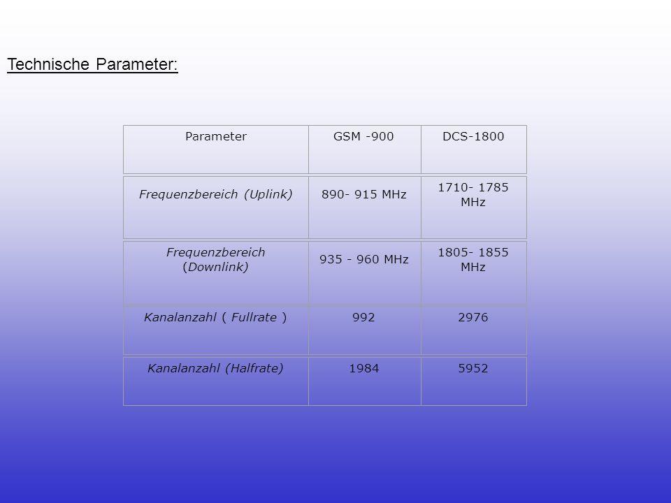 Duplexverfahren Frequenz- duplex Duplexabstand45 MHz95 MHz MultiplexverfahrenFDMA ModulationGSMK SprachkodiererRPE-LTP Netto- Sprachübertragungsrate 13.000 bps Datenübertragungsrate9.600 bps Kanalabstand200 kHz