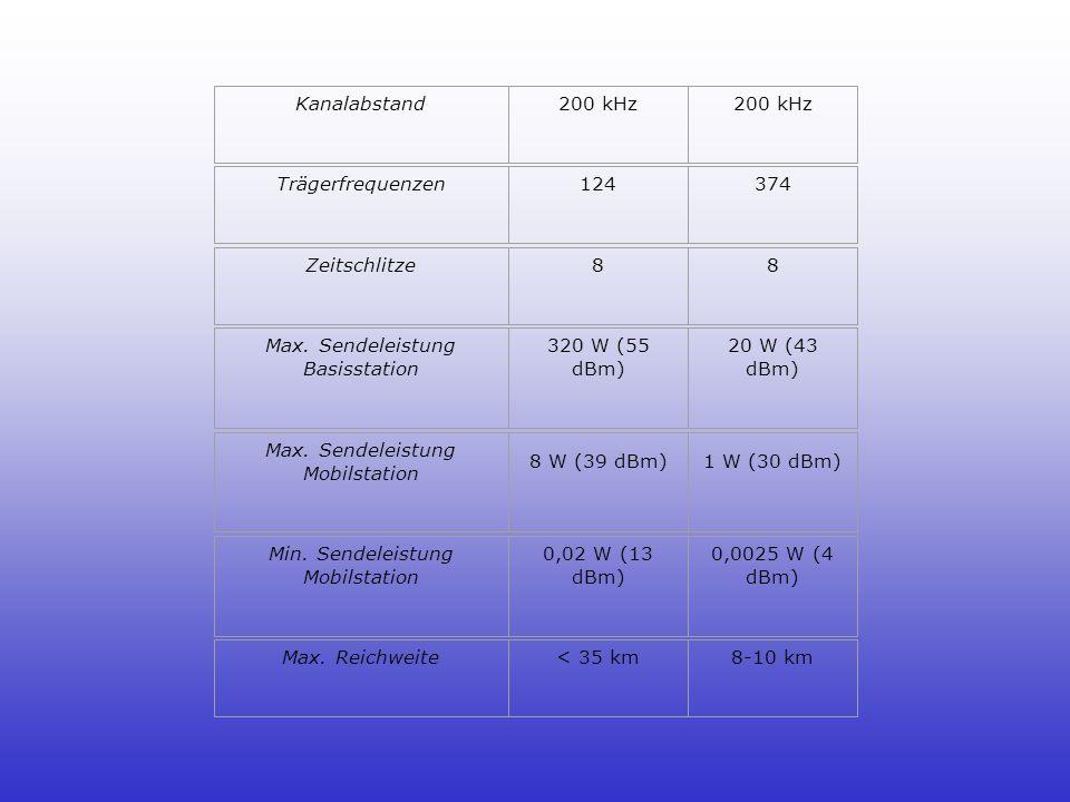 Kanalabstand200 kHz Trägerfrequenzen124374 Zeitschlitze88 Max.