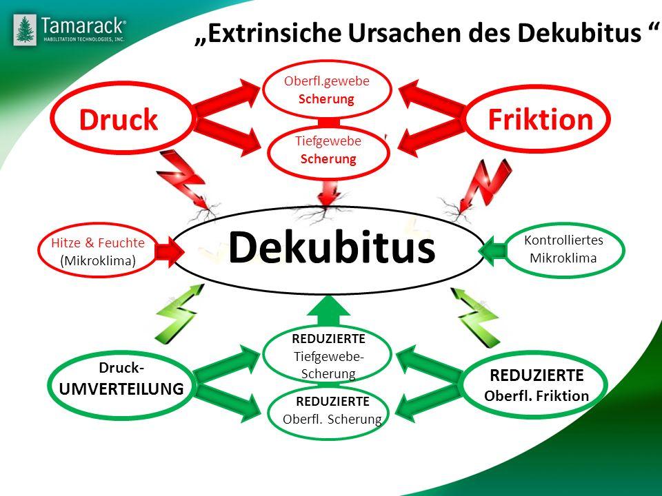 Druck Druck- UMVERTEILUNG Friktion Superficial Tissue Shear Dekubitus REDUZIERTE Oberfl. Friktion REDUZIERTE Oberfl. Scherung REDUZIERTE Tiefgewebe- S