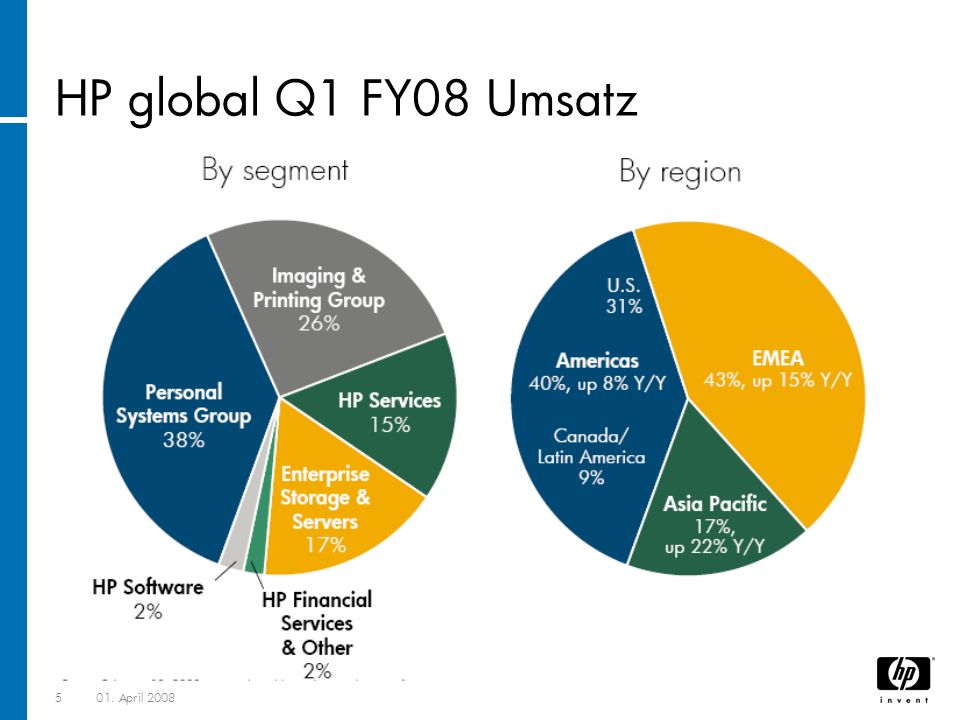 501. April 2008 HP global Q1 FY08 Umsatz