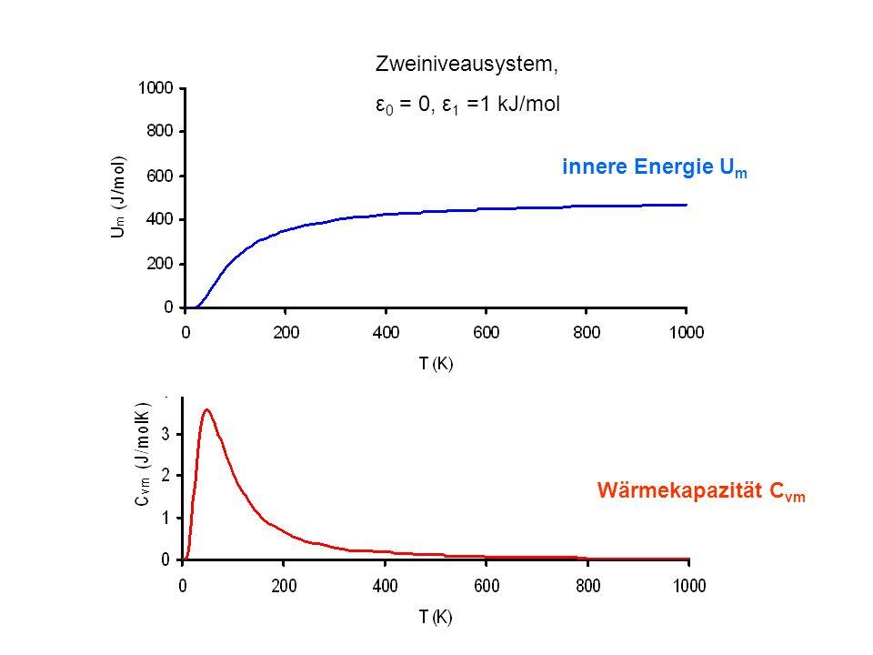 Zweiniveausystem, ε 0 = 0, ε 1 =1 kJ/mol innere Energie U m Wärmekapazität C vm