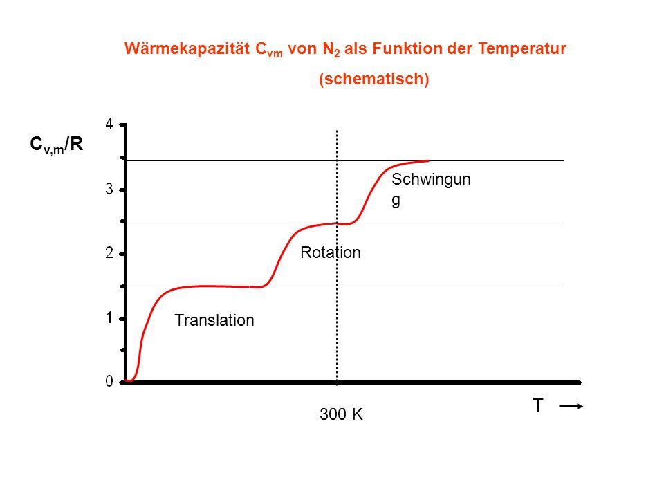 C v,m /R T Wärmekapazität C vm von N 2 als Funktion der Temperatur (schematisch) Translation Rotation Schwingun g 300 K