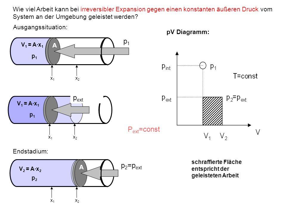 pV Diagramm: schraffierte Fläche entspricht der geleisteten Arbeit A p1p1 x1x1 x2x2 V 1 = A·x 1 A p1p1 Ausgangssituation: Wie viel Arbeit kann bei irr