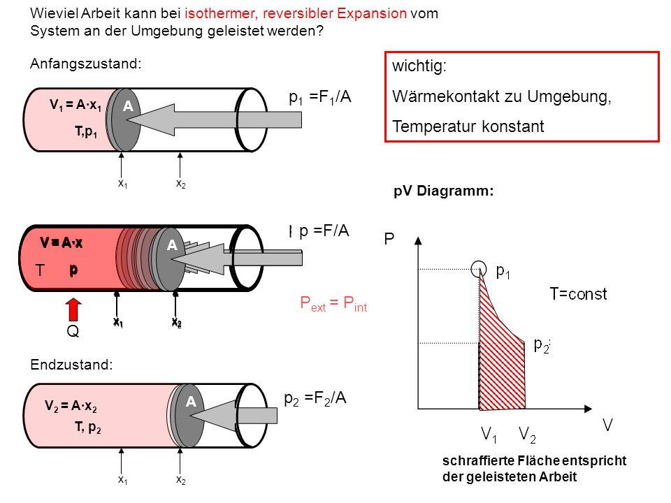 A T,p 1 x1x1 x2x2 V 1 = A·x 1 A p 1 =F 1 /A Anfangszustand: Wieviel Arbeit kann bei isothermer, reversibler Expansion vom System an der Umgebung gelei