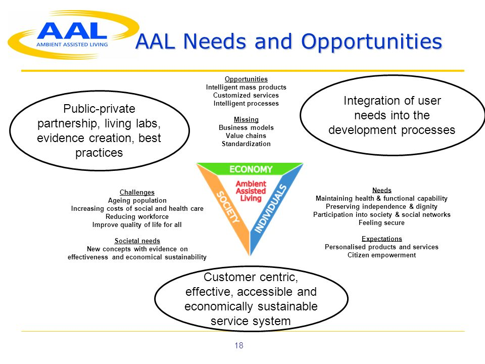 18 AAL Needs and Opportunities Needs Maintaining health & functional capability Preserving independence & dignity Participation into society & social networks Feeling secure Expectations Personalised products and services Citizen empowerment Challenges Ageing population Increasing costs of social and health care Reducing workforce Improve quality of life for all Societal needs New concepts with evidence on effectiveness and economical sustainability Opportunities Intelligent mass products Customized services Intelligent processes Missing Business models Value chains Standardization Public-private partnership, living labs, evidence creation, best practices Integration of user needs into the development processes Customer centric, effective, accessible and economically sustainable service system