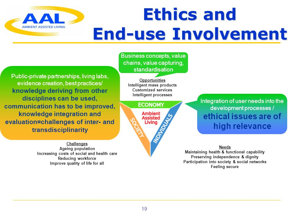 19 Ethics and End-use Involvement Business concepts, value chains, value capturing, standardisation Integration of user needs into the development pro