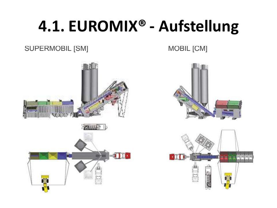 4.1. EUROMIX® - Aufstellung