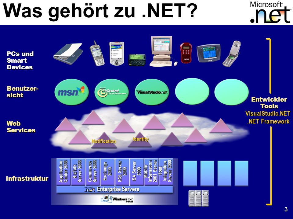 3 Benutzer- sicht Web Services PCs und SmartDevices Infrastruktur Identity Notification Application Center 2000 BizTalk Server 2000 Commerce Server 2000 Exchange 2000 SQL Server 2000 ISA Server 2000 Mobile Information 2001 Server Host Integration Server 2000 Enterprise Servers VisualStudio.NET.NET Framework EntwicklerTools Was gehört zu.NET